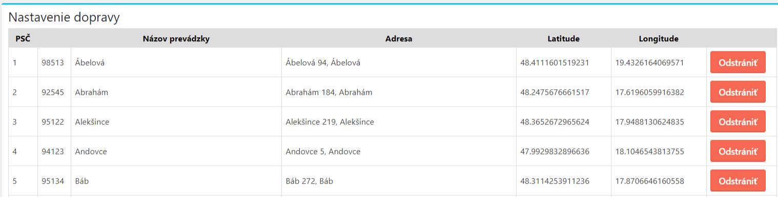 Pobočky Slovenské pošty v pluginu